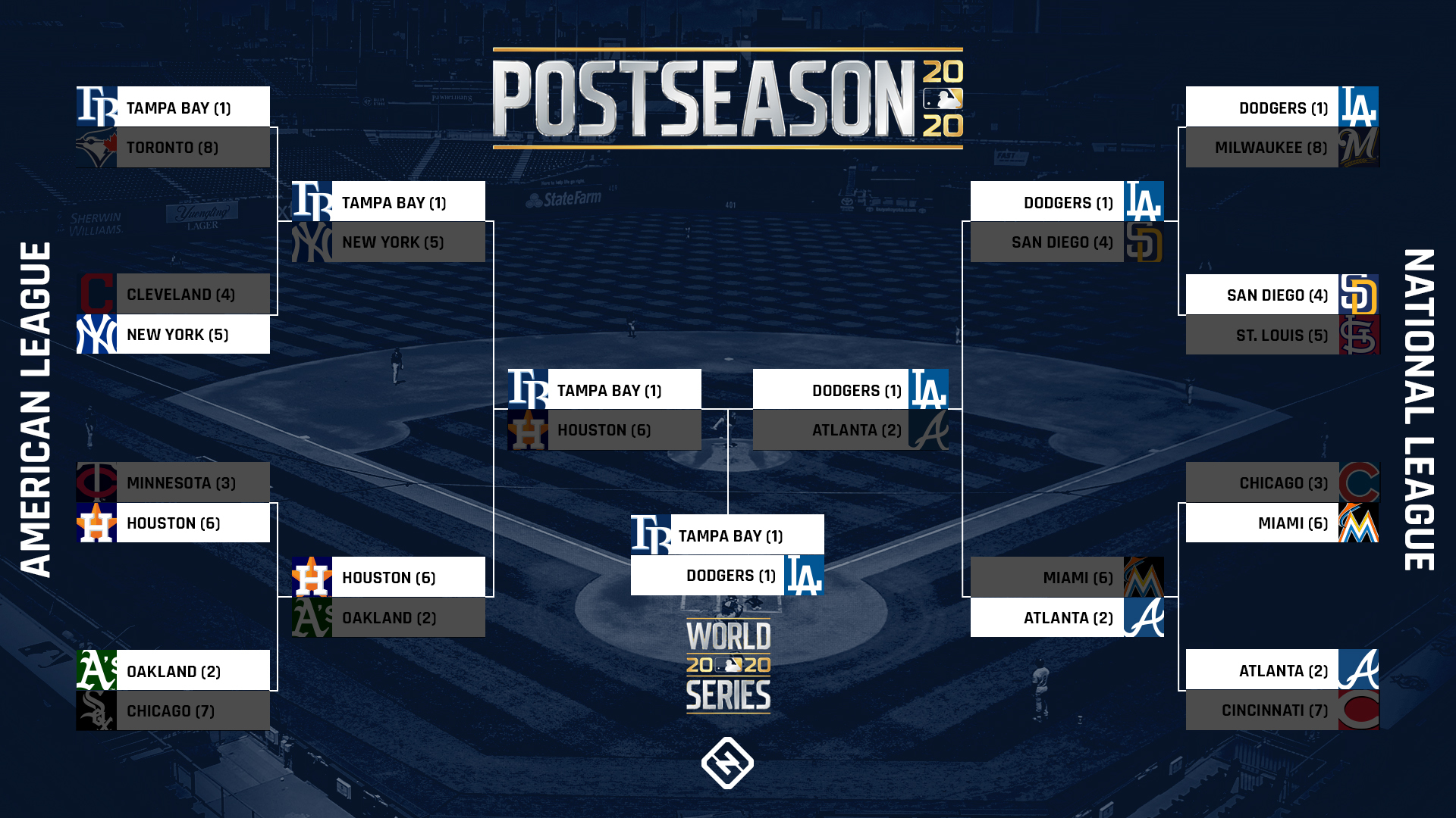 What channel is the World Series on tonight? Time, TV schedule to watch Dodgers vs. Rays Game 4